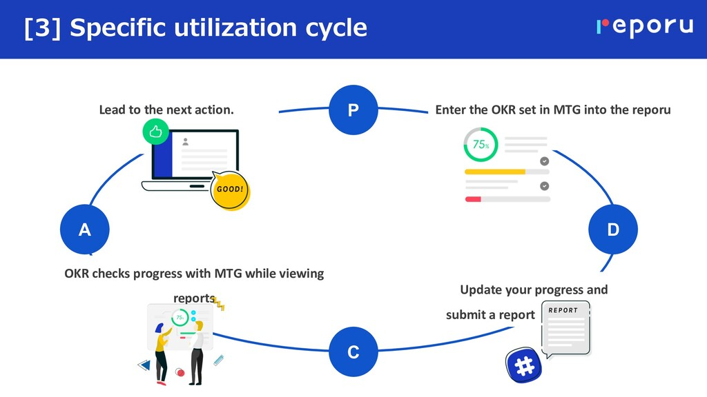 [3] Specific utilization cycle P C D A Enter th...
