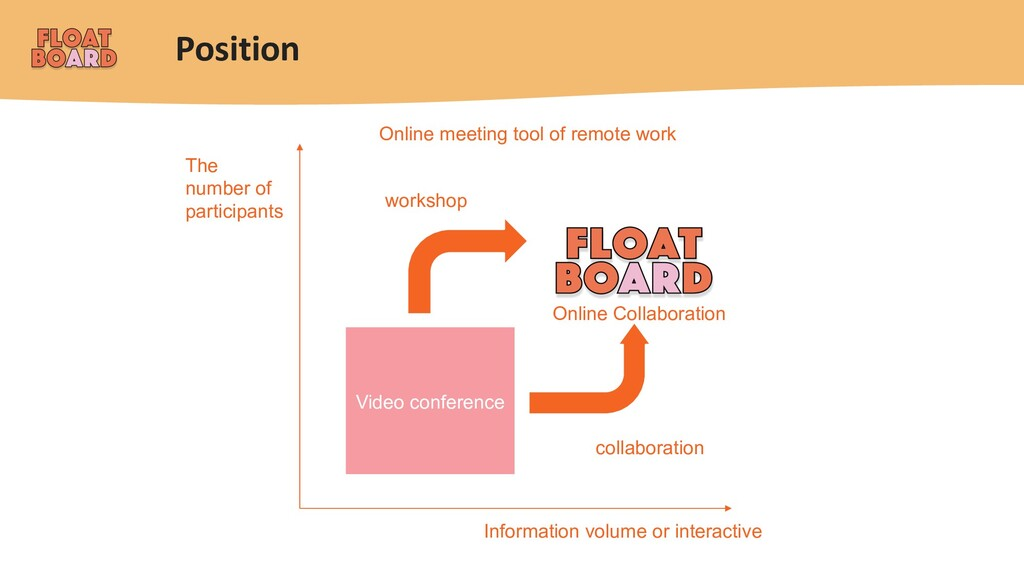 Position Information volume or interactive The ...