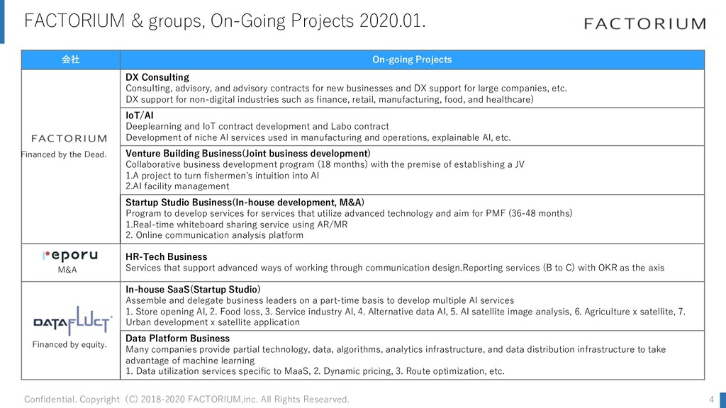 FACTORIUM & groups, On-Going Projects 2020.01. ...