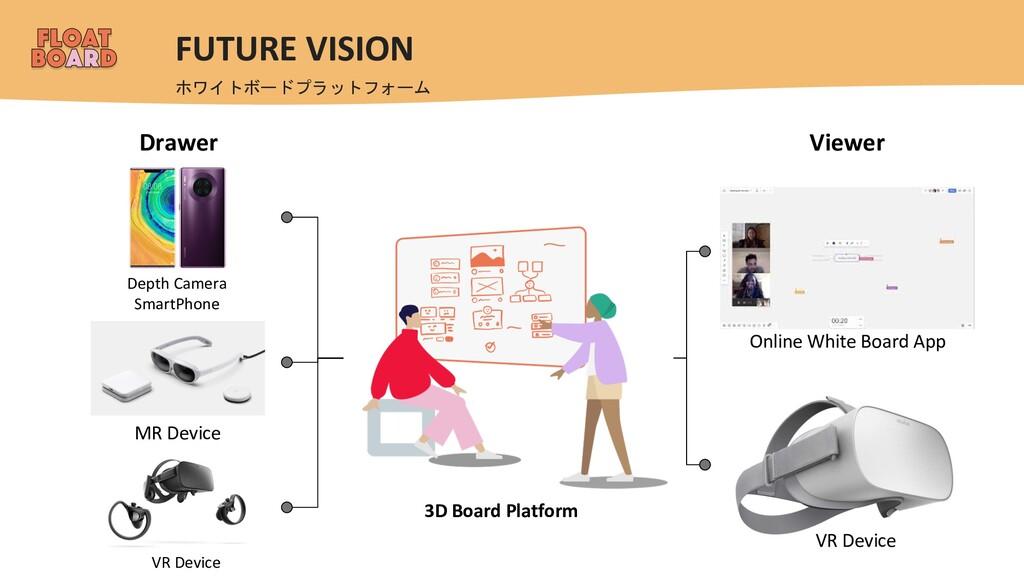 FUTURE VISION ホワイトボードプラットフォーム Drawer Depth Came...