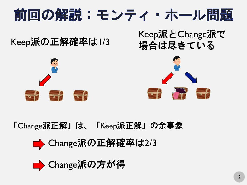 2 Keep派の正解確率は1/3 Keep派とChange派で 場合は尽きている Change...