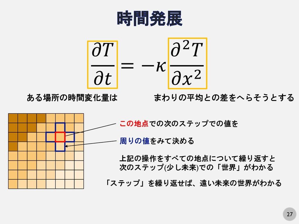 27   = − 2 2 ある場所の時間変化量は まわりの平均との差をへらそうとする この地点...