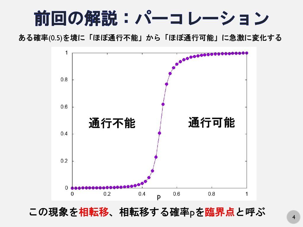 4 p 通行不能 通行可能 ある確率(0.5)を境に「ほぼ通行不能」から「ほぼ通行可能」に急激...