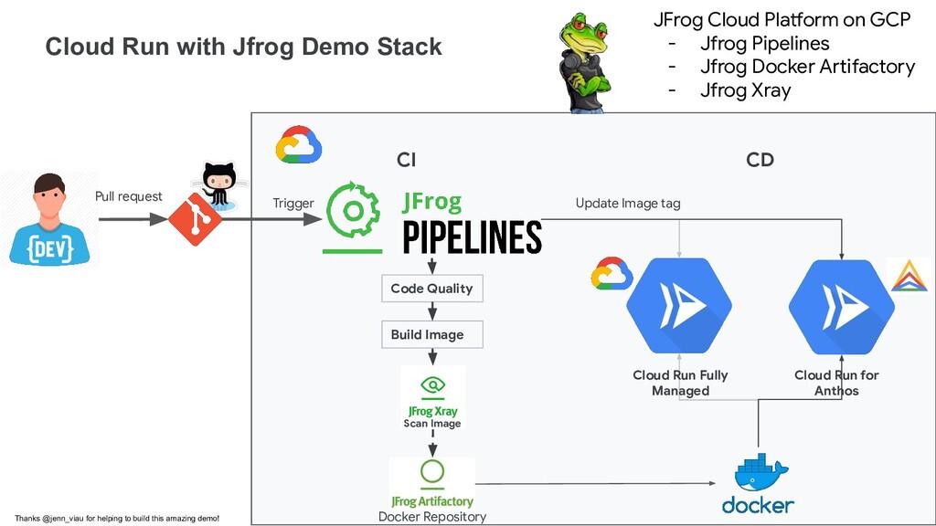 Cloud Run with Jfrog Demo Stack JFrog Cloud Pla...