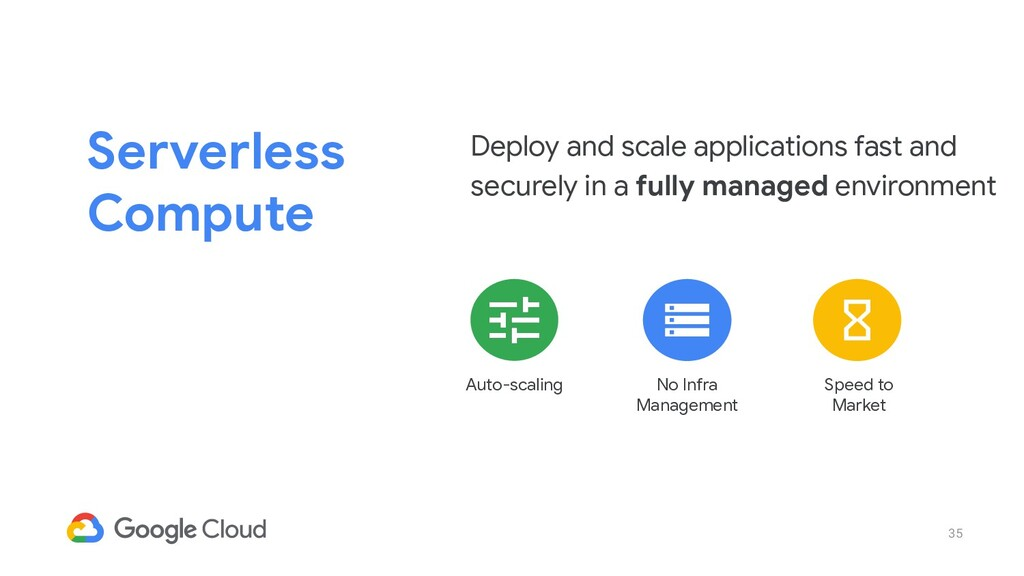 35 Serverless Compute Deploy and scale applicat...