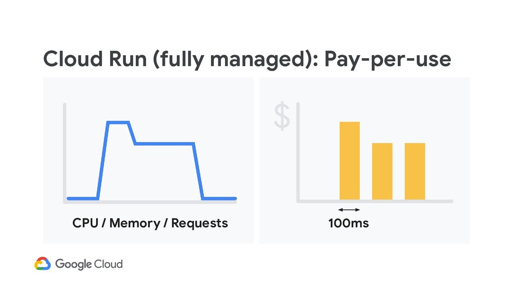 Cloud Run (fully managed): Pay-per-use CPU / Me...