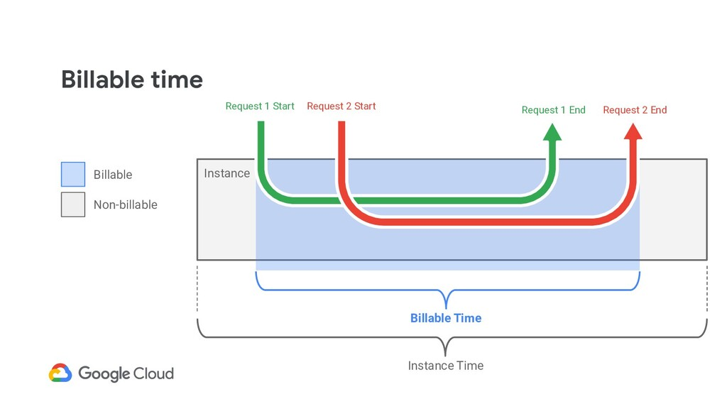 Billable time Instance Billable Time Request 1 ...