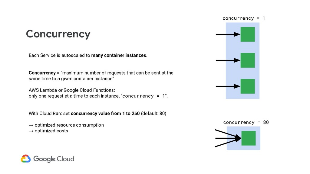 Concurrency Each Service is autoscaled to many ...