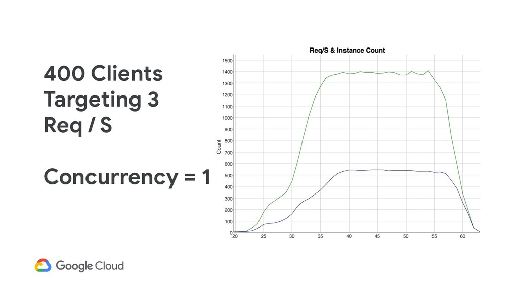 400 Clients Targeting 3 Req / S Concurrency = 1