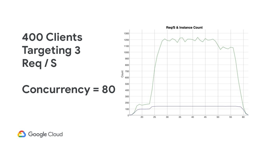 400 Clients Targeting 3 Req / S Concurrency = 80