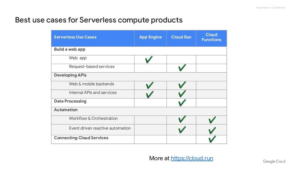 Proprietary + Confidential Serverless Use Cases...
