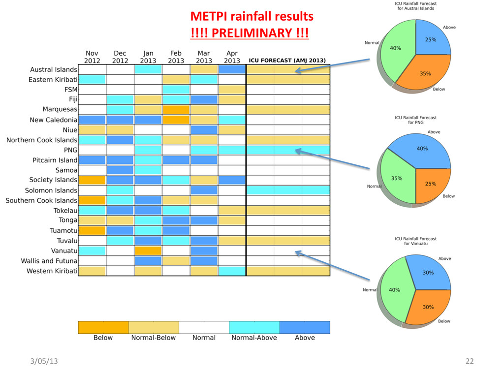 3/05/13  22  METPI rainfall results...