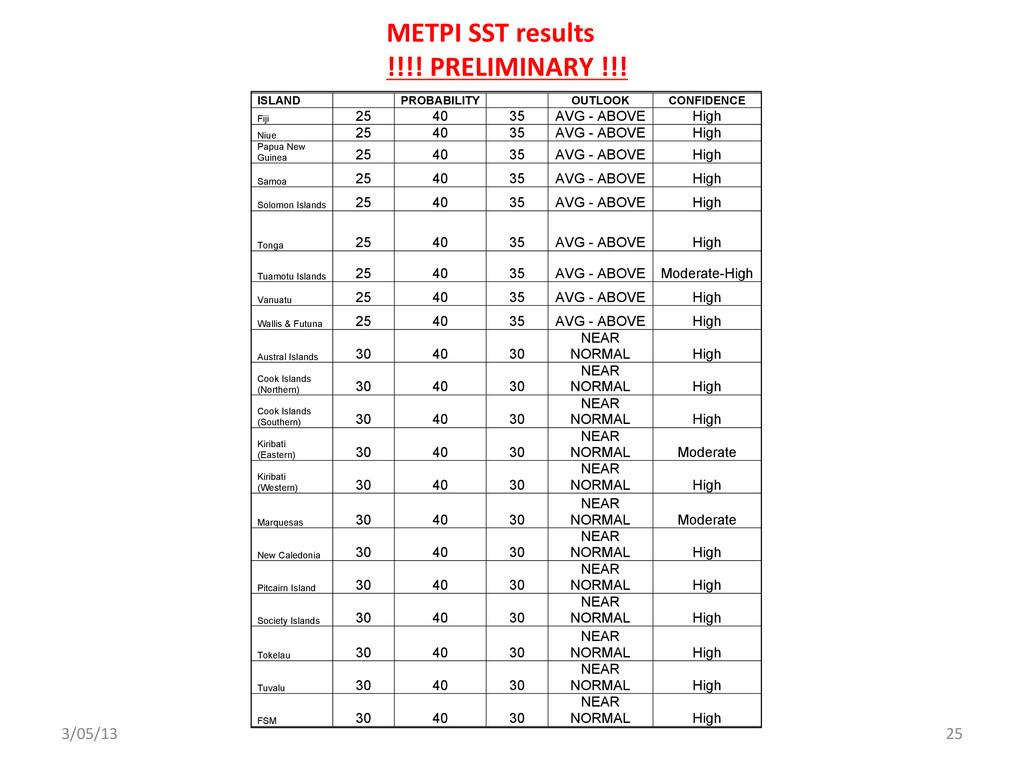 3/05/13  25  METPI SST results  ...