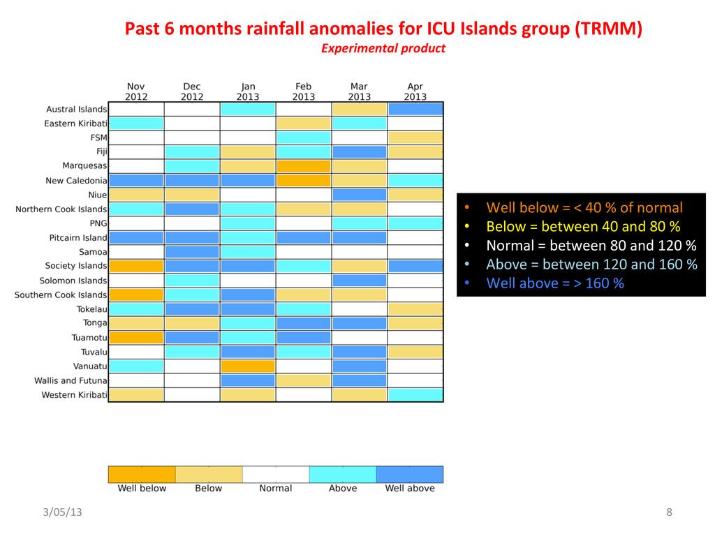 3/05/13  8  Past 6 months rainfa...