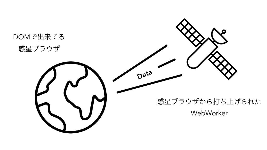 Data DOMͰग़དྷͯΔ ϒϥβ ϒϥβ͔Βଧ্ͪ͛ΒΕͨ WebWorker