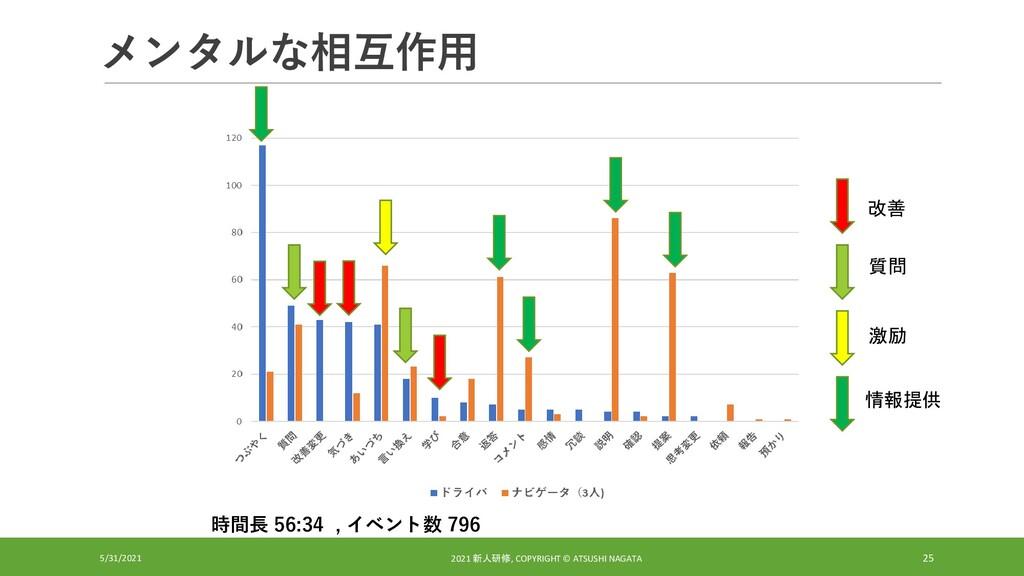 メンタルな相互作用 5/31/2021 2021 新人研修, COPYRIGHT © ATSU...
