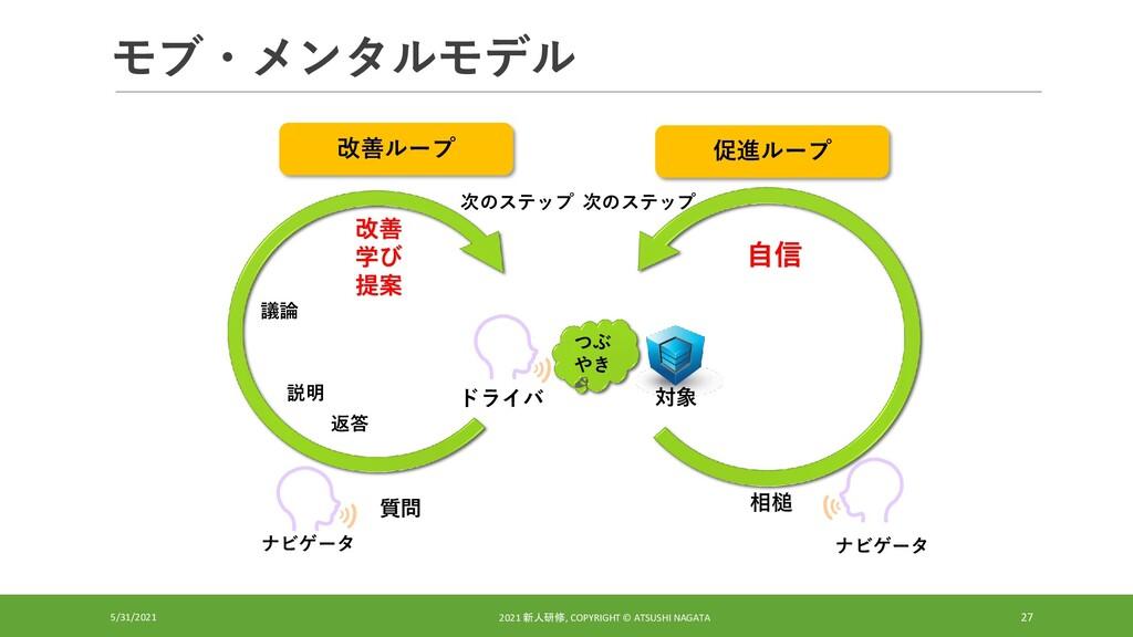 モブ・メンタルモデル 5/31/2021 2021 新人研修, COPYRIGHT © ATS...