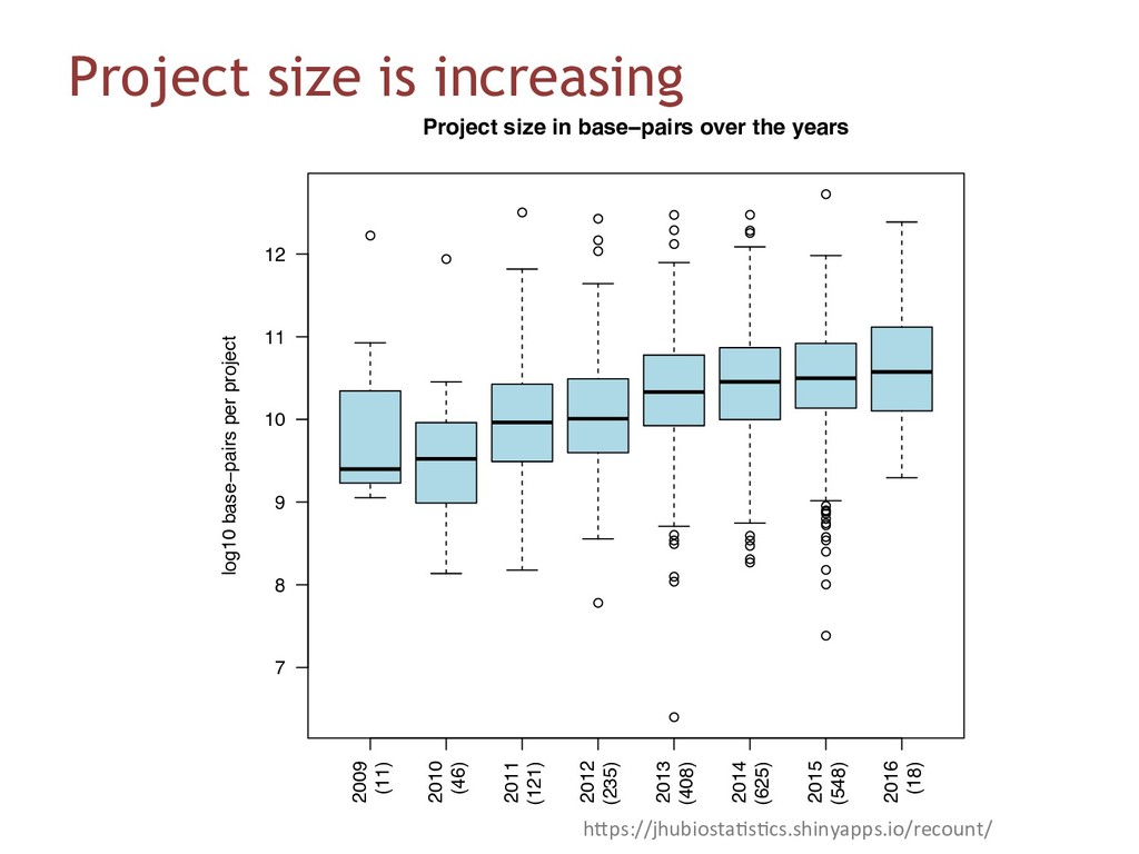 Project size is increasing ● ● ● ● ● ● ● ● ● ● ...