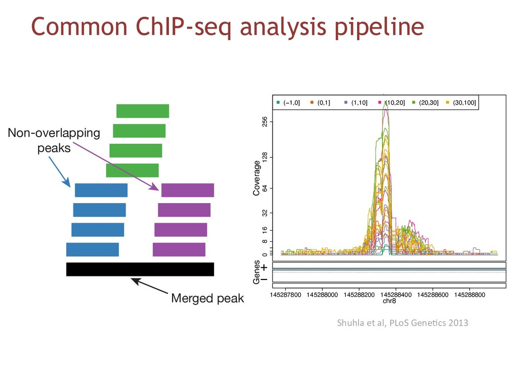 Common ChIP-seq analysis pipeline 10400 10600 1...