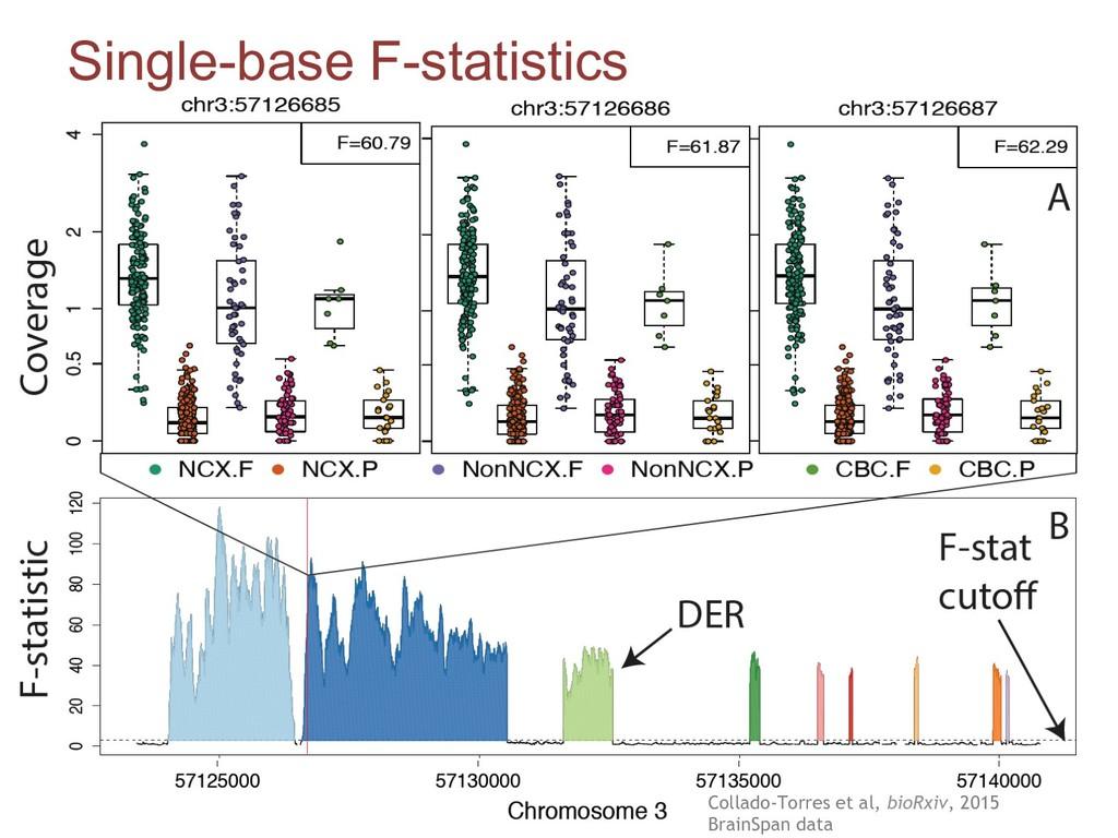 Single-base F-statistics Collado-Torres et al, ...
