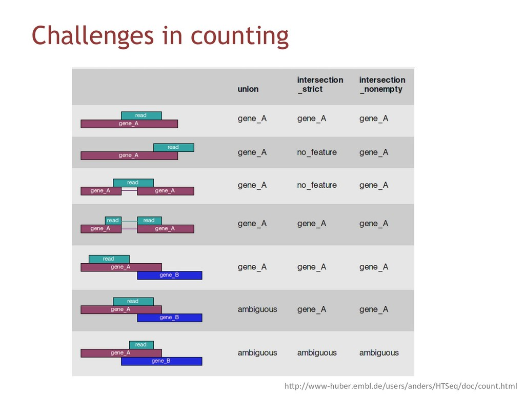 Challenges in counting hFp://www-huber.embl.de/...