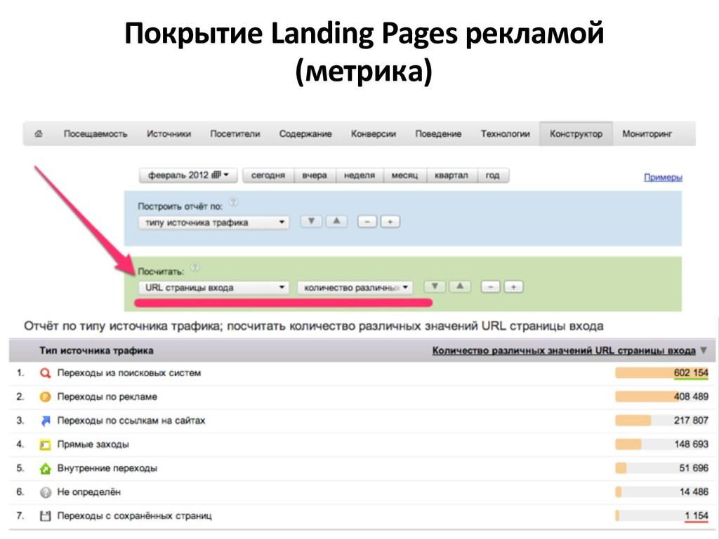 Покрытие Landing Pages рекламой (метрика)