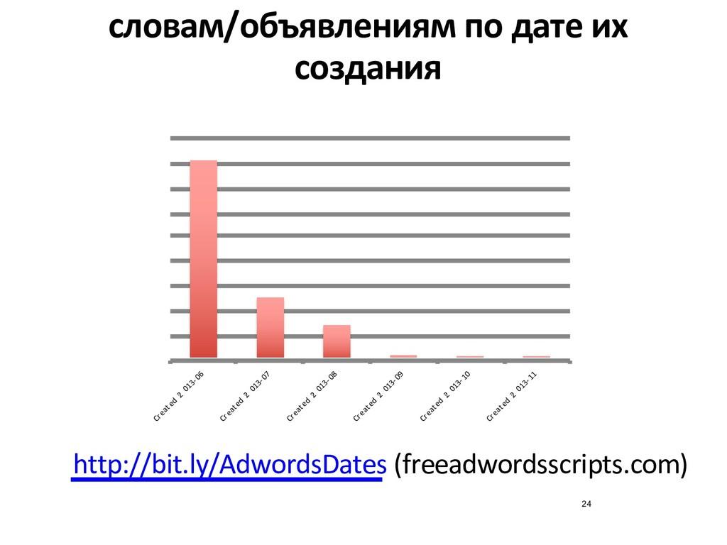 словам/объявлениям по дате их создания http://b...