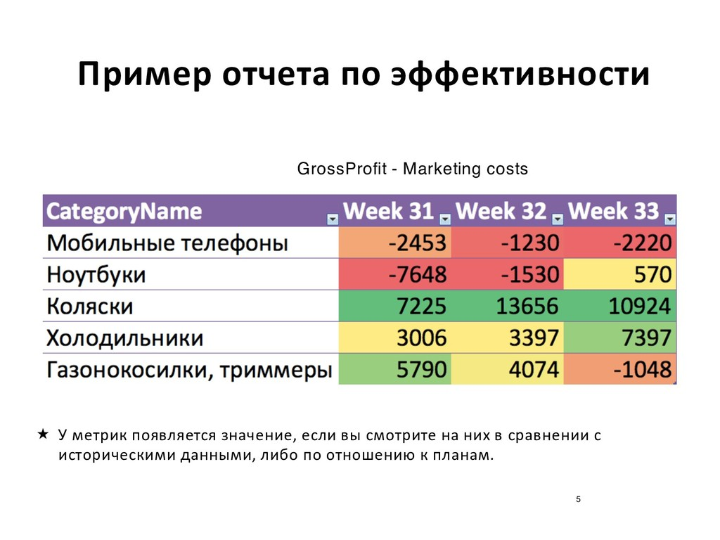 Пример отчета по эффективности GrossProfit - Ma...