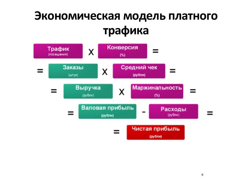 Экономическая модель платного трафика 6
