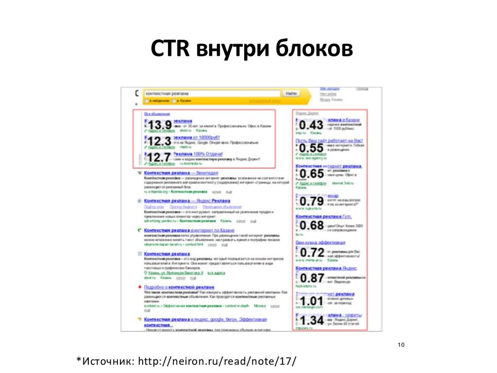 CTR внутри блоков *Источник: http://neiron.ru/r...