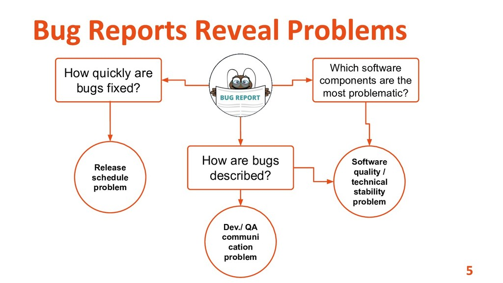 How quickly are bugs fixed? Which software comp...