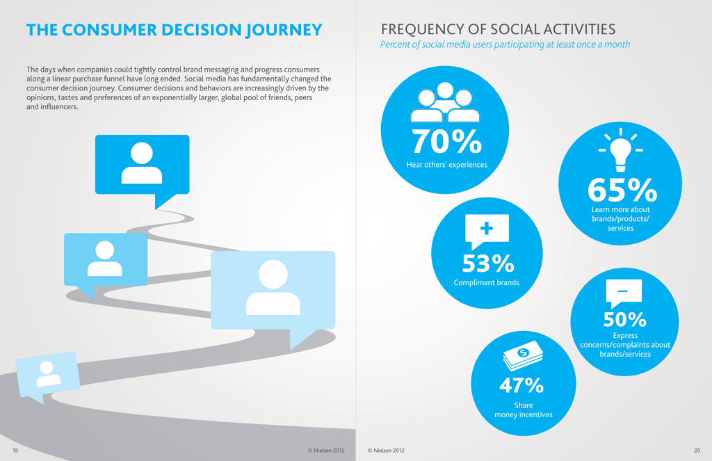 FREQUENCY OF SOCIAL ACTIVITIES THE CONSUMER DEC...
