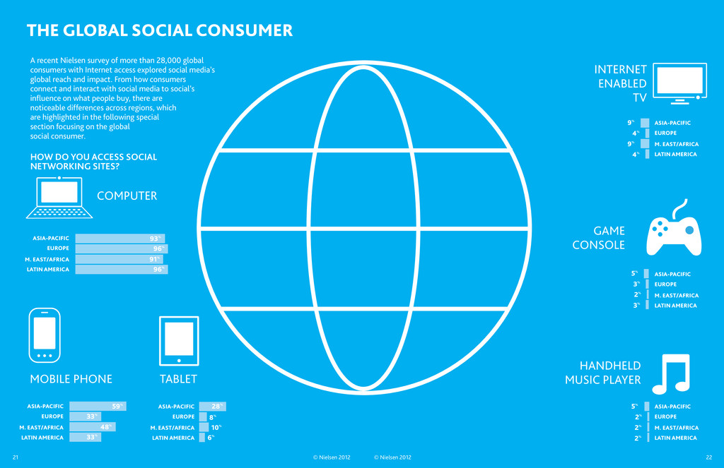THE GLOBAL SOCIAL CONSUMER INTERNET ENABLED TV ...