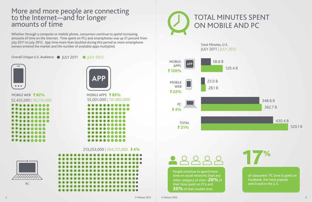 of consumers' PC time is spent on Facebook, the...