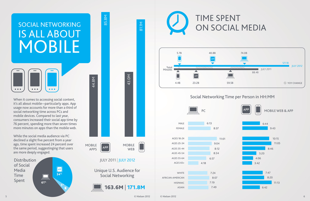 SOCIAL NETWORKING IS ALL ABOUT MOBILE When it c...