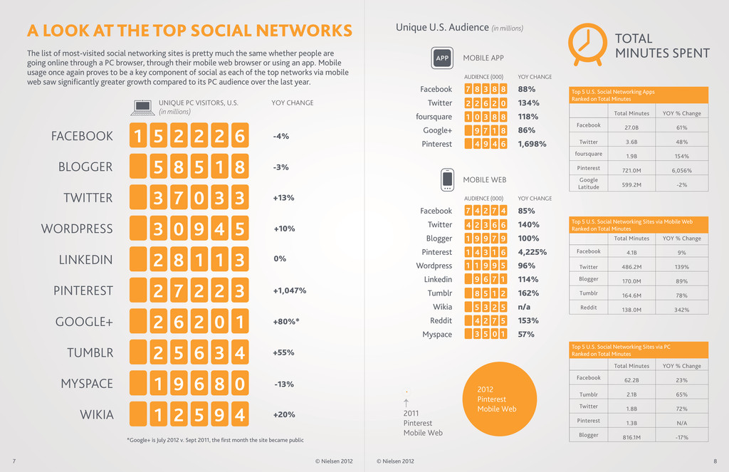 A LOOK AT THE TOP SOCIAL NETWORKS +13% -3% -4% ...