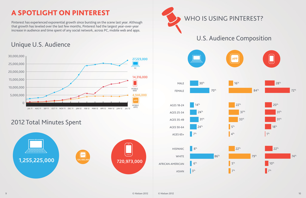 WHO IS USING PINTEREST? A SPOTLIGHT ON PINTERES...
