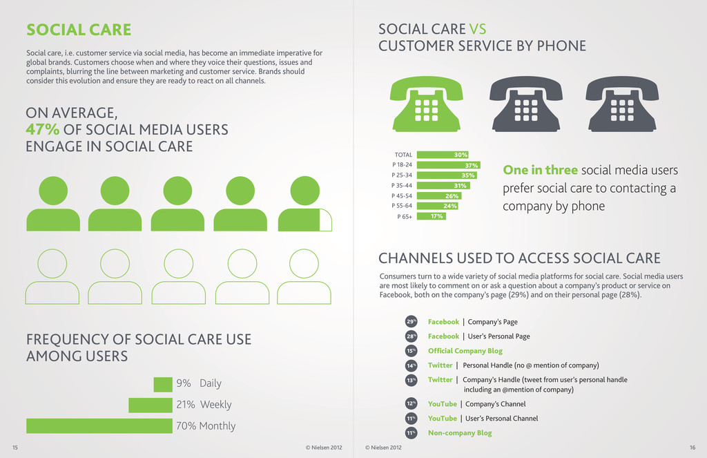 FREQUENCY OF SOCIAL CARE USE AMONG USERS SOCIAL...