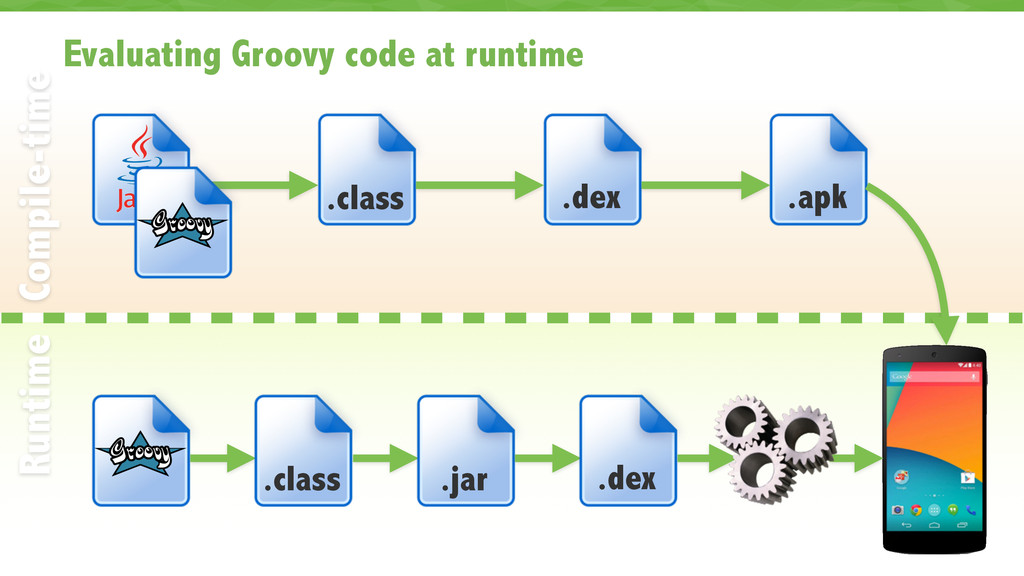 Evaluating Groovy code at runtime 33 Compile-ti...