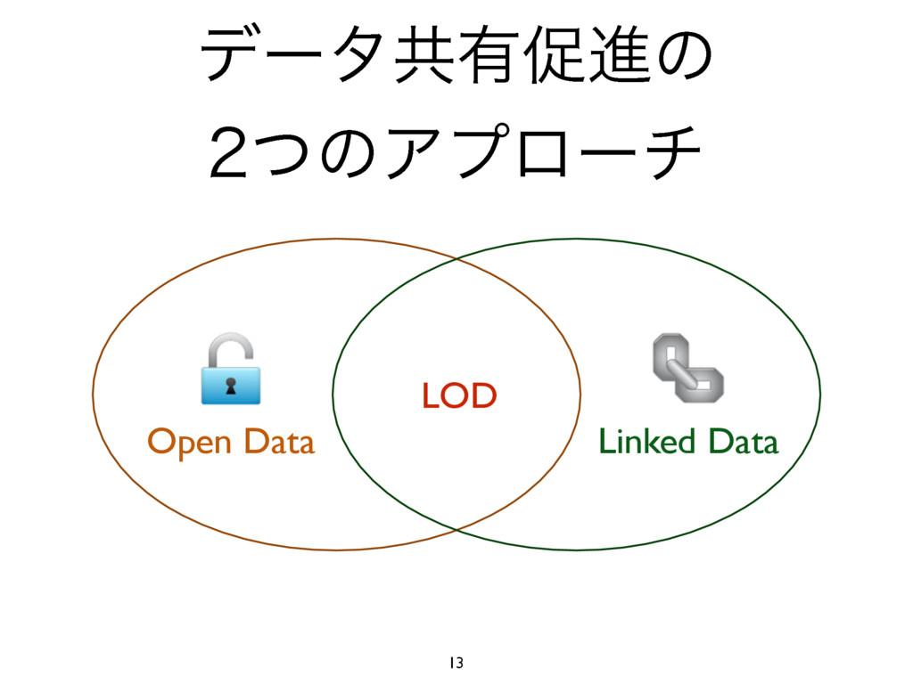 13 LOD Linked Data Open Data σʔλڞ༗ଅਐͷ ͭͷΞϓϩʔν