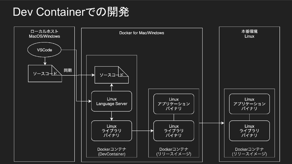 Dev Containerでの開発