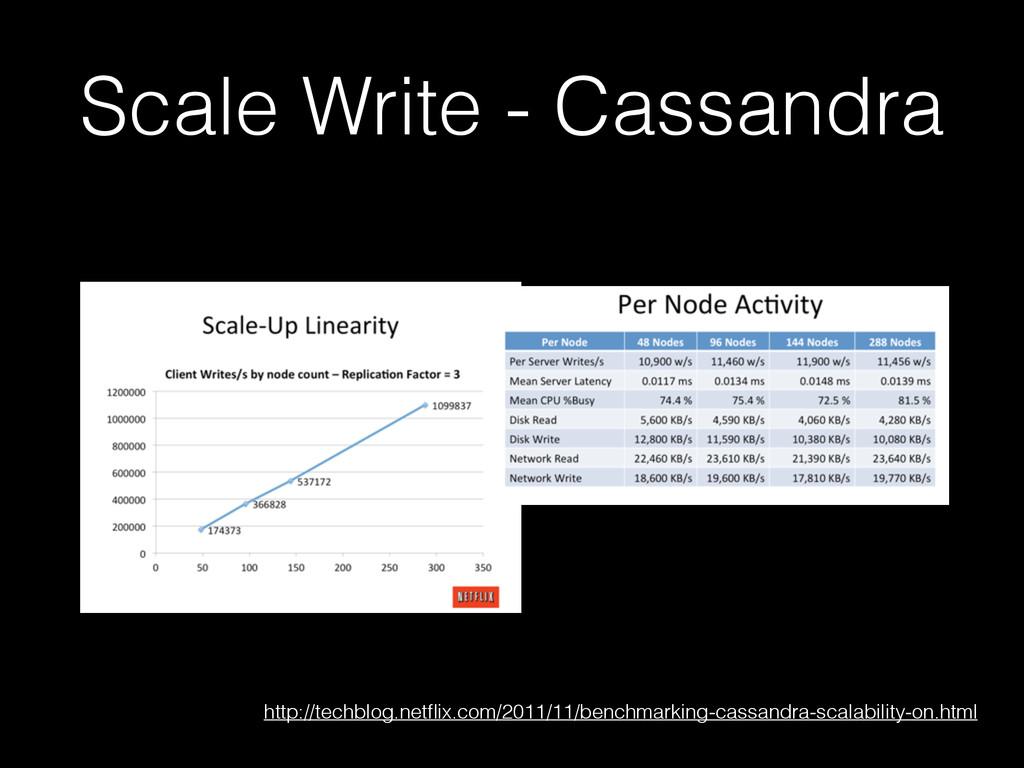 Scale Write - Cassandra http://techblog.netflix....