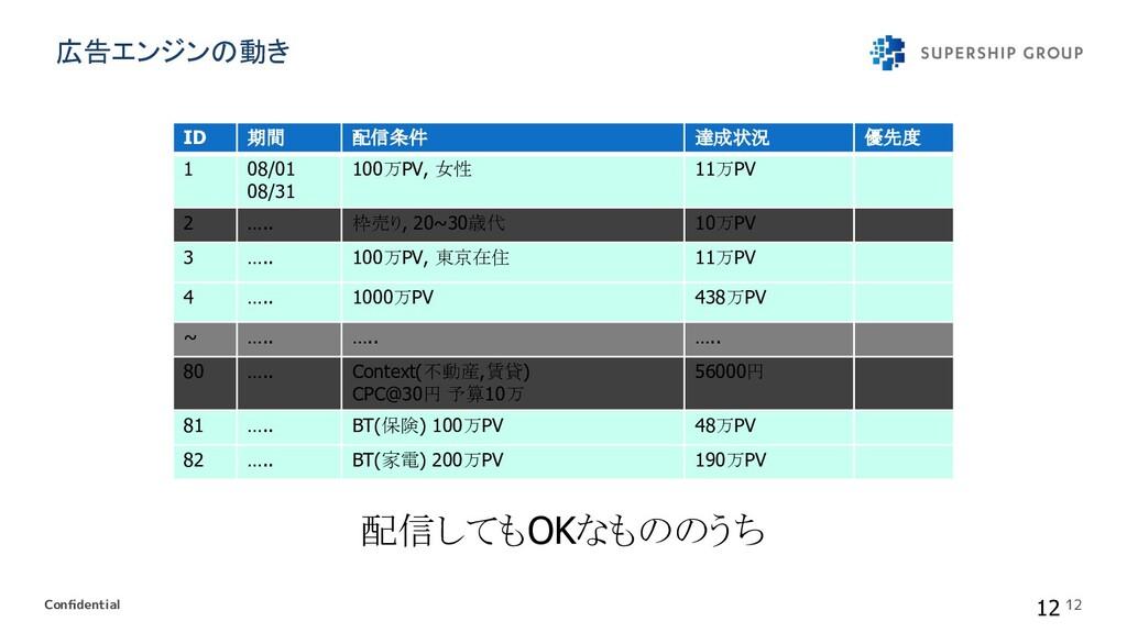 Confidential 12 ID 期間 配信条件 達成状況 優先度 1 08/01 08/3...