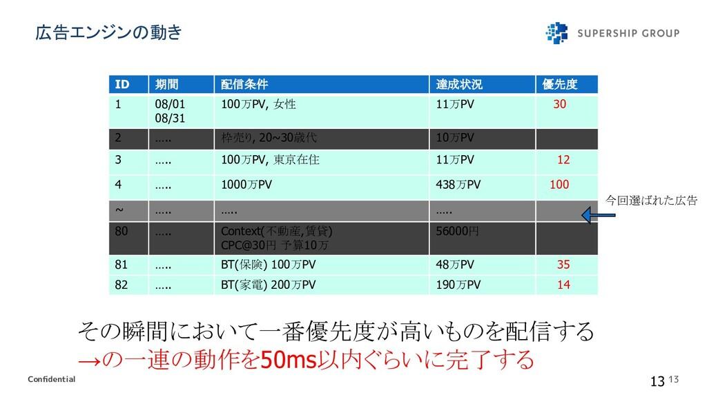 Confidential 13 ID 期間 配信条件 達成状況 優先度 1 08/01 08/3...