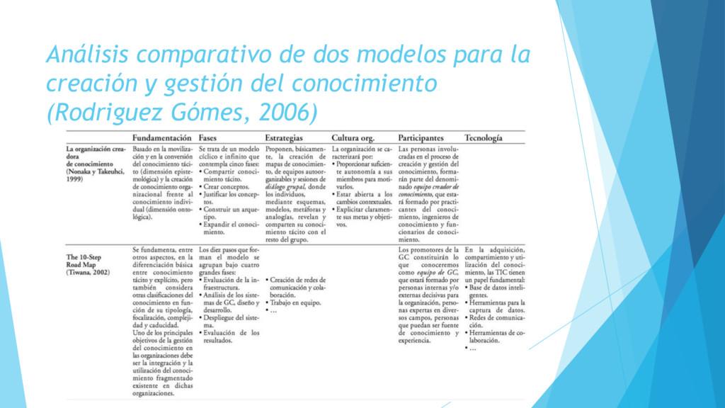 Análisis comparativo de dos modelos para la cre...