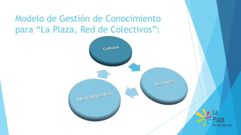 """Modelo de Gestión de Conocimiento para """"La Plaz..."""
