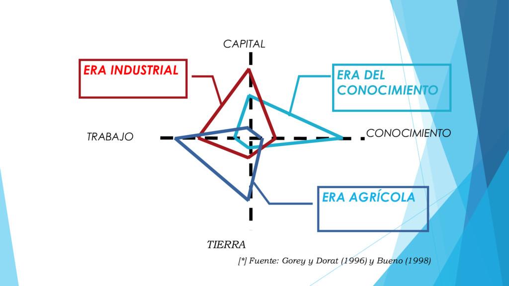 CAPITAL CONOCIMIENTO TRABAJO TIERRA ERA DEL CON...