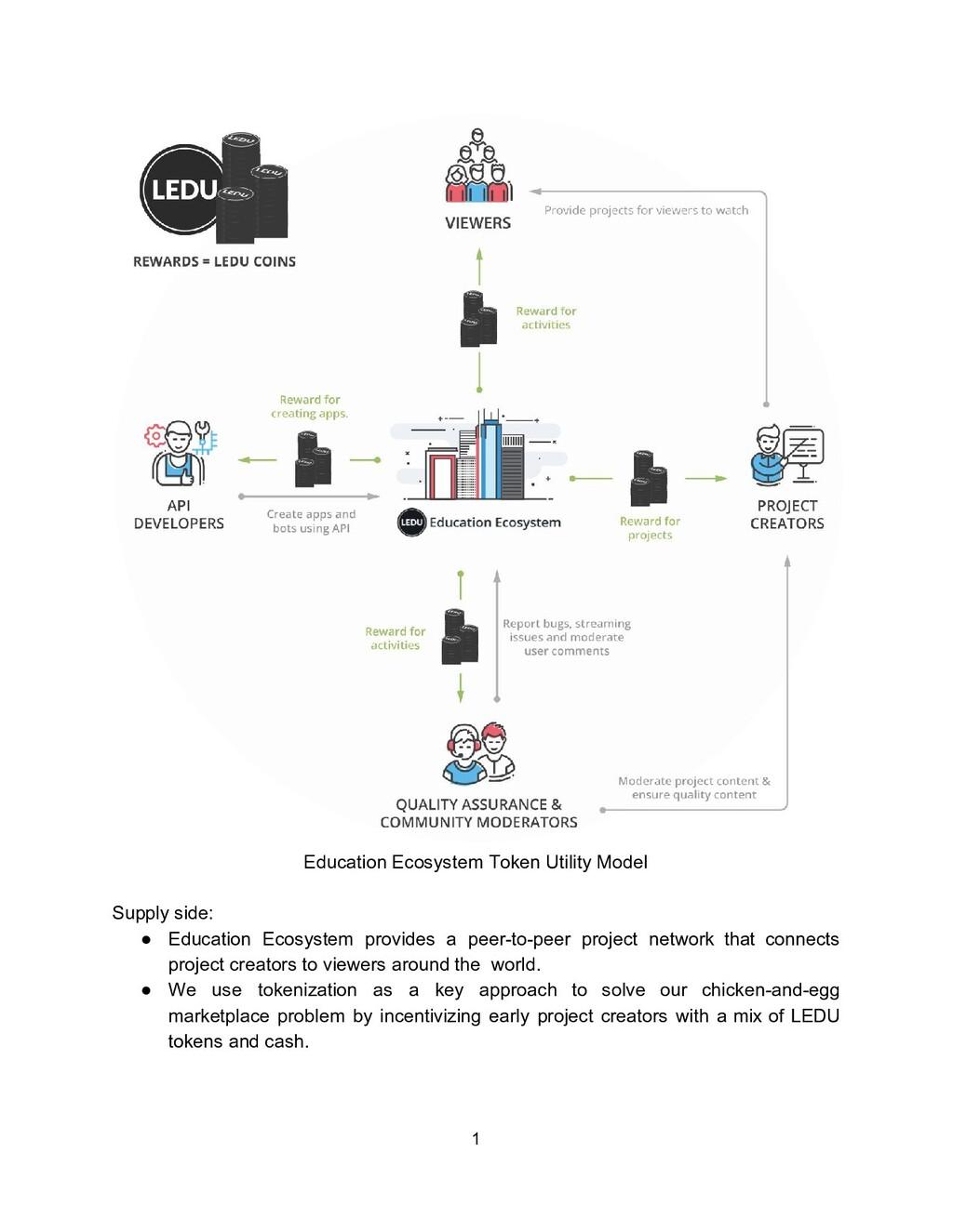 Education Ecosystem Token Utility Model Supply ...