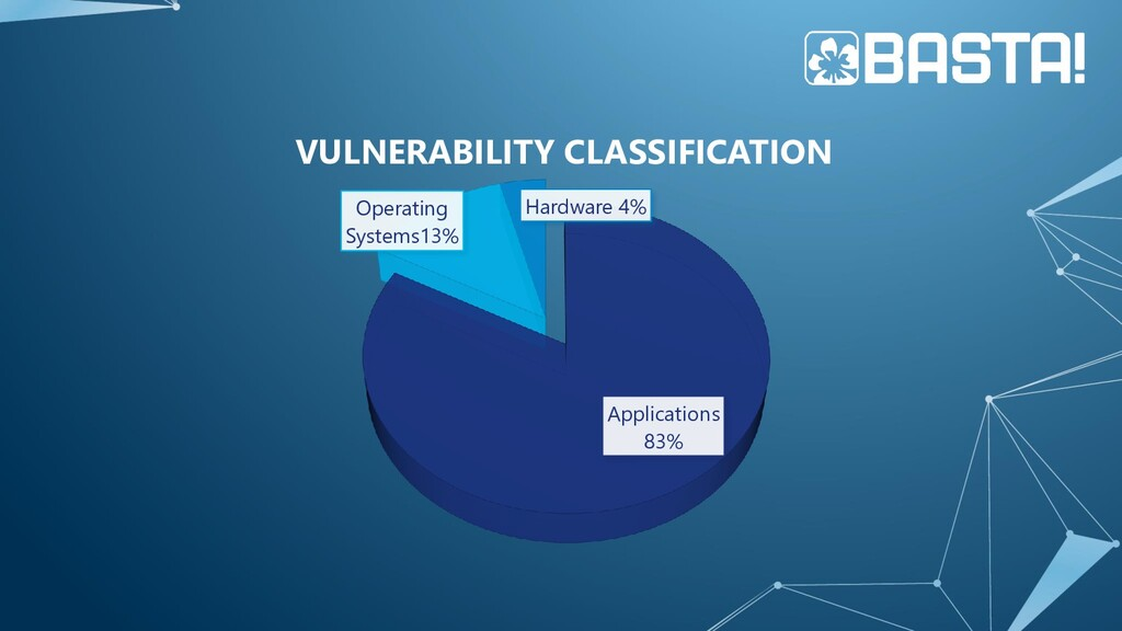 Applications 83% Operating Systems13% Hardware ...