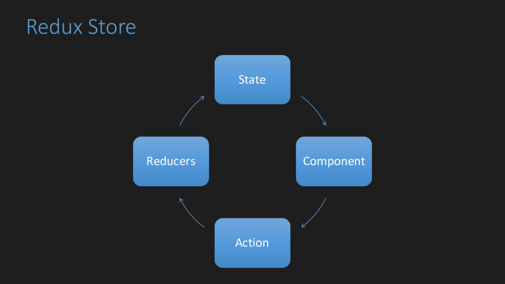 Redux Store State Component Action Reducers